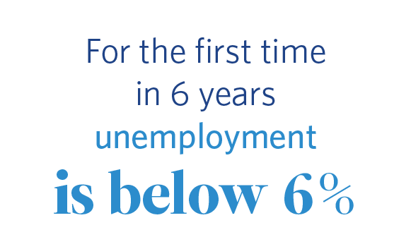 For the first time in 6 years unemployment is below 6%.