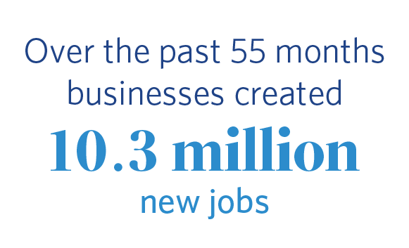 Over the past 55 months businesses created 10.3 million new jobs.