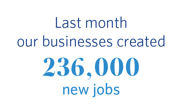 Last month our businesses created 236,000 new jobs.
