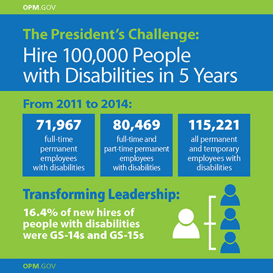 The President's Challenge: Hire 100,000 People with Disabilities in 5 Years…