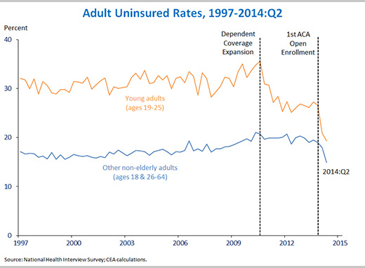 Adult Uninsured Rates 1997-2014